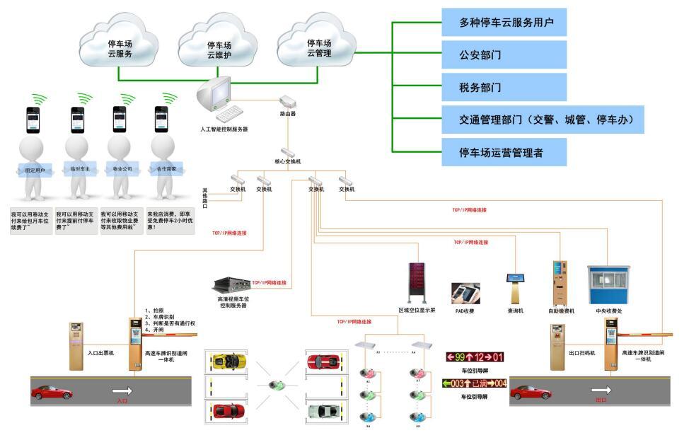 AI无人值守停车场管理系统                                   ——停车场系统正在从传统走向无人值守时代