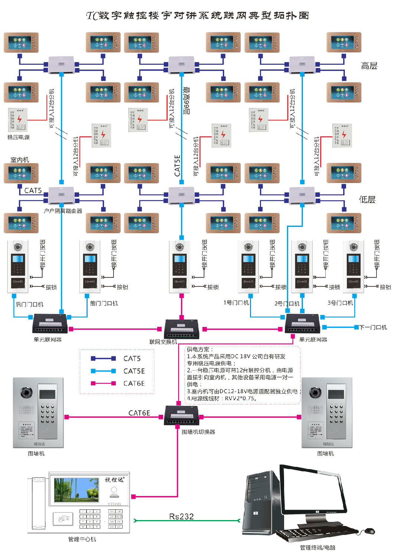 TC数字触控楼宇方案